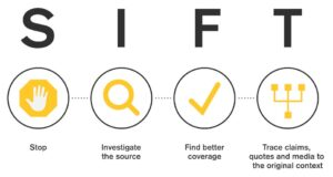 Infographic showing the steps of SIFT: Stop, investigate the source, find trusted coverage, trace claims, quotes and media to the original context.